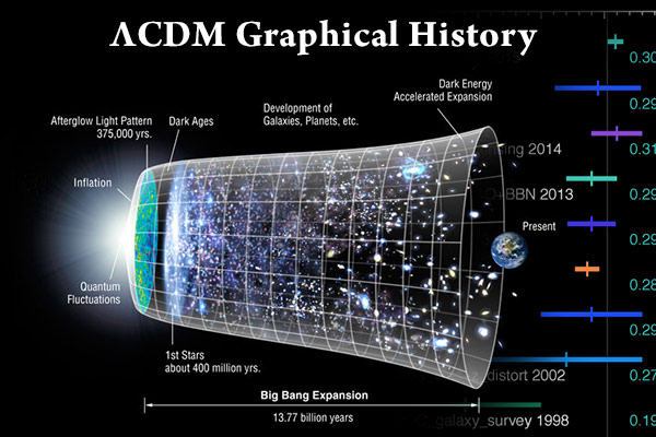 CMB Graphical History