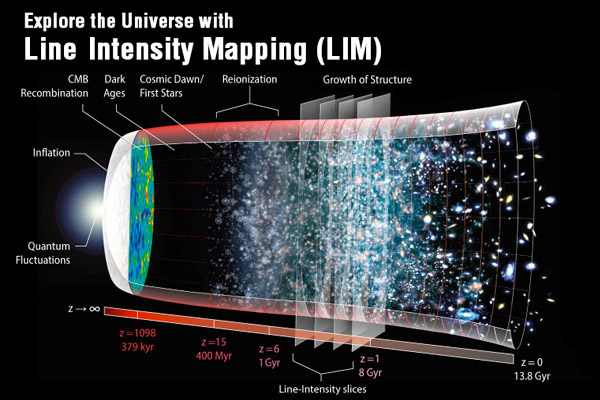 Line-Intensity Mapping studies the evolution of galaxies and the Universe